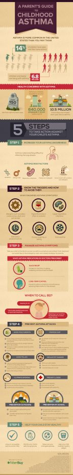 Guide to Childhood Asthma